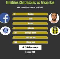 Dimitrios Chatziisaias vs Erkan Kas h2h player stats