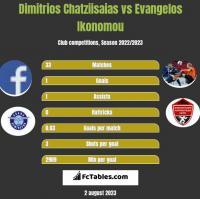 Dimitrios Chatziisaias vs Evangelos Ikonomou h2h player stats