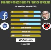 Dimitrios Chatziisaias vs Fabrice N'Sakala h2h player stats