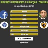 Dimitrios Chatziisaias vs Georgios Tzavellas h2h player stats