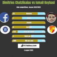 Dimitrios Chatziisaias vs Ismail Koybasi h2h player stats