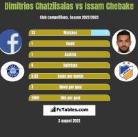 Dimitrios Chatziisaias vs Issam Chebake h2h player stats