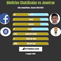 Dimitrios Chatziisaias vs Juanfran h2h player stats