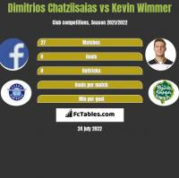 Dimitrios Chatziisaias vs Kevin Wimmer h2h player stats