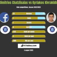 Dimitrios Chatziisaias vs Kyriakos Kivrakidis h2h player stats