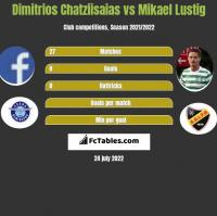 Dimitrios Chatziisaias vs Mikael Lustig h2h player stats