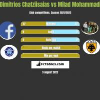 Dimitrios Chatziisaias vs Milad Mohammadi h2h player stats