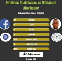 Dimitrios Chatziisaias vs Mohamed Abarhoune h2h player stats