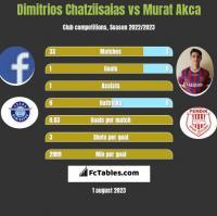 Dimitrios Chatziisaias vs Murat Akca h2h player stats