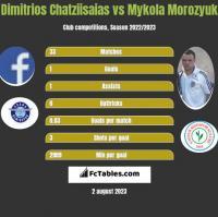 Dimitrios Chatziisaias vs Mykoła Moroziuk h2h player stats