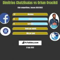 Dimitrios Chatziisaias vs Orhan Ovacikli h2h player stats
