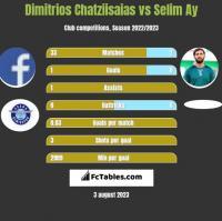 Dimitrios Chatziisaias vs Selim Ay h2h player stats