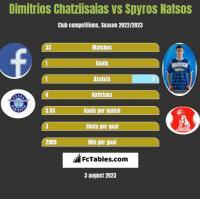 Dimitrios Chatziisaias vs Spyros Natsos h2h player stats