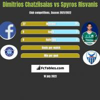 Dimitrios Chatziisaias vs Spyros Risvanis h2h player stats