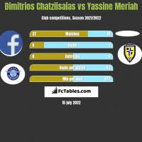 Dimitrios Chatziisaias vs Yassine Meriah h2h player stats