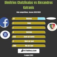 Dimitrios Chatziisaias vs Alexandros Katranis h2h player stats