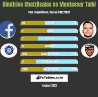 Dimitrios Chatziisaias vs Montassar Talbi h2h player stats