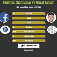 Dimitrios Chatziisaias vs Murat Saglam h2h player stats