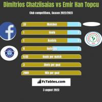 Dimitrios Chatziisaias vs Emir Han Topcu h2h player stats