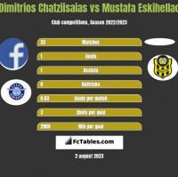 Dimitrios Chatziisaias vs Mustafa Eskihellac h2h player stats