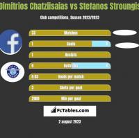 Dimitrios Chatziisaias vs Stefanos Stroungis h2h player stats
