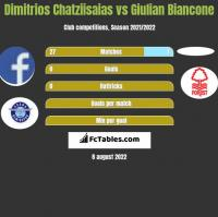 Dimitrios Chatziisaias vs Giulian Biancone h2h player stats
