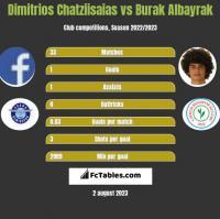 Dimitrios Chatziisaias vs Burak Albayrak h2h player stats