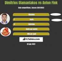Dimitrios Diamantakos vs Anton Fink h2h player stats