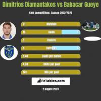 Dimitrios Diamantakos vs Babacar Gueye h2h player stats