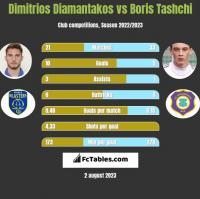 Dimitrios Diamantakos vs Boris Tashchi h2h player stats