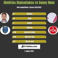 Dimitrios Diamantakos vs Danny Blum h2h player stats