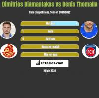Dimitrios Diamantakos vs Denis Thomalla h2h player stats