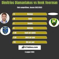 Dimitrios Diamantakos vs Henk Veerman h2h player stats