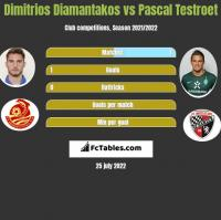 Dimitrios Diamantakos vs Pascal Testroet h2h player stats