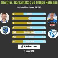 Dimitrios Diamantakos vs Philipp Hofmann h2h player stats