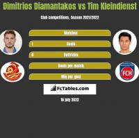 Dimitrios Diamantakos vs Tim Kleindienst h2h player stats