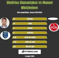 Dimitrios Diamantakos vs Manuel Wintzheimer h2h player stats