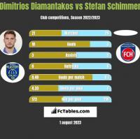 Dimitrios Diamantakos vs Stefan Schimmer h2h player stats