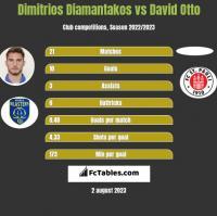 Dimitrios Diamantakos vs David Otto h2h player stats