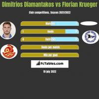 Dimitrios Diamantakos vs Florian Krueger h2h player stats