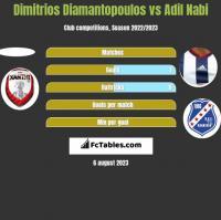 Dimitrios Diamantopoulos vs Adil Nabi h2h player stats
