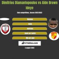 Dimitrios Diamantopoulos vs Aide Brown h2h player stats