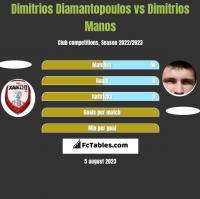 Dimitrios Diamantopoulos vs Dimitrios Manos h2h player stats