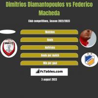 Dimitrios Diamantopoulos vs Federico Macheda h2h player stats