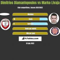 Dimitrios Diamantopoulos vs Marko Livaja h2h player stats
