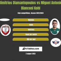 Dimitrios Diamantopoulos vs Miguel Antonio Bianconi Kohl h2h player stats