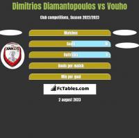 Dimitrios Diamantopoulos vs Vouho h2h player stats