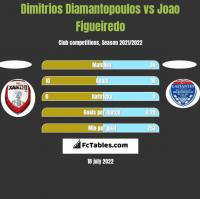 Dimitrios Diamantopoulos vs Joao Figueiredo h2h player stats