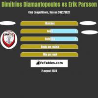 Dimitrios Diamantopoulos vs Erik Parsson h2h player stats