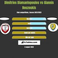 Dimitrios Diamantopoulos vs Giannis Bouzoukis h2h player stats